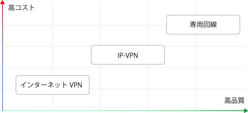 インターネットVPN IP-VPN 違い
